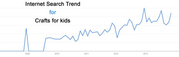 Search Trends For Crafts For Kids