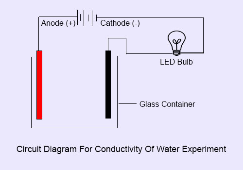 Conductivity Of Water : Conductivity of water easy science experiment for kids
