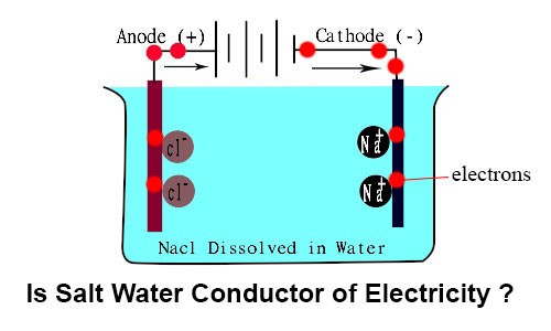 Conductivity of Water Experiment